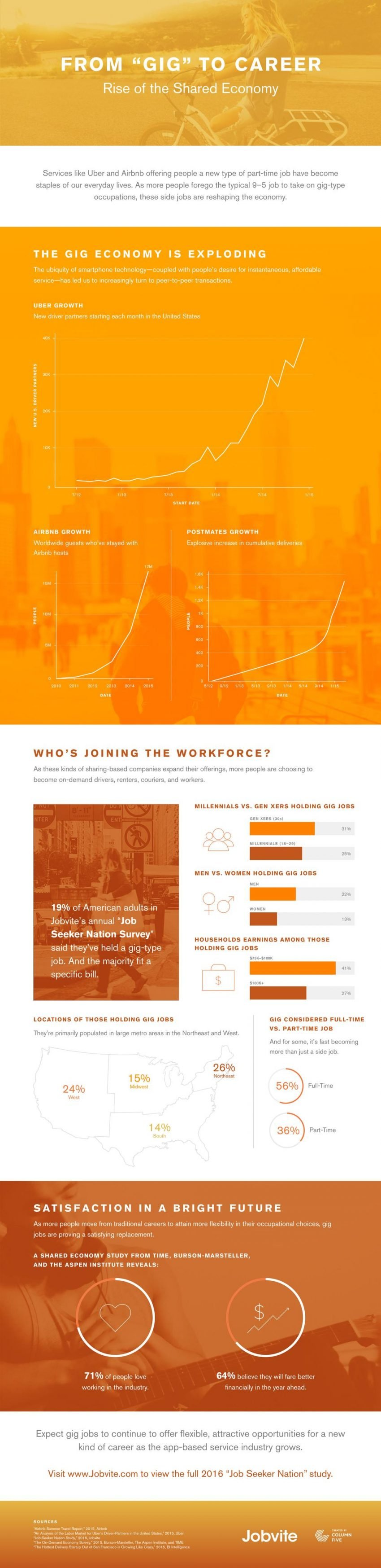 The Gig Economy - From Gig to Career Infographic