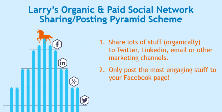 Facebook Organic Reach is NOT Dead -- The Unicorn Detector Pyramid Scheme