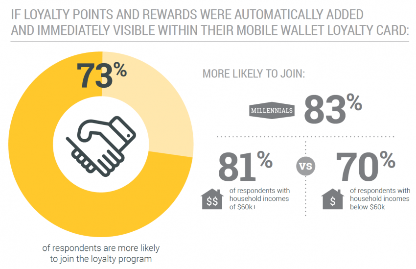 Judy Chan of Urban Airship: 82 Percent of More Likely to Use a Mobile Loyalty Program Card