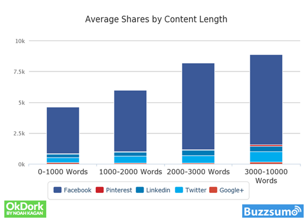Better Blog Traffic - Create Content Strategically