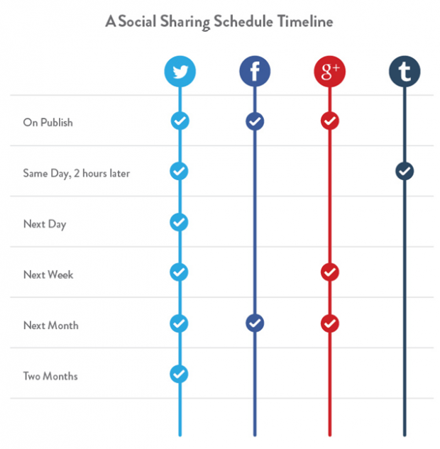Better Blog Traffic - Share Content More than Once