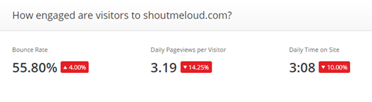 Better Blog Traffic - Restructure Your Posts According to Readers' Tastes