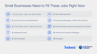 Small Businesses Need to Fill These In Demand Jobs