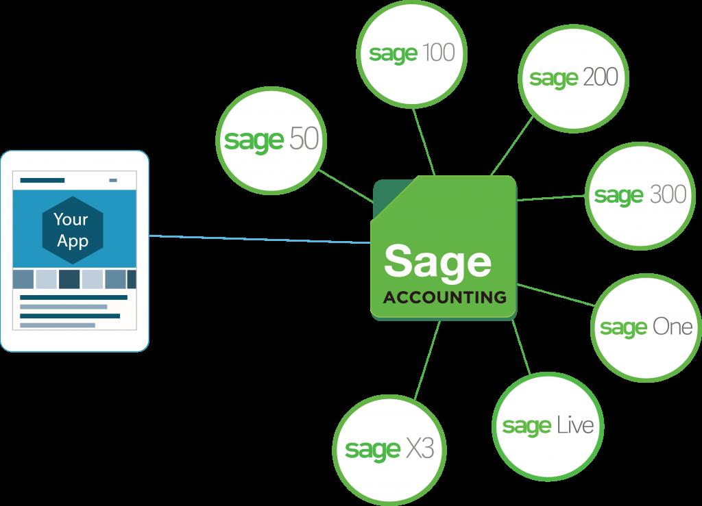 New Sage Partner Will Provide APIs - Sage Accounting Hub
