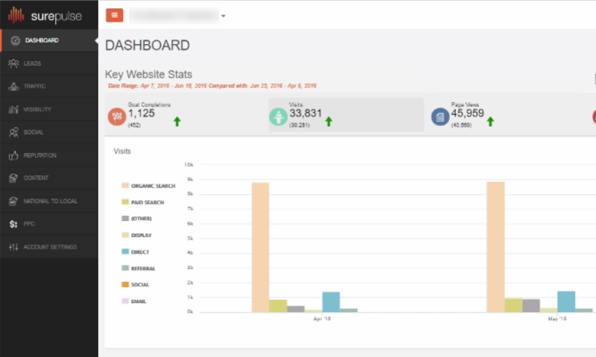 SurePulse Dashboard Tracks Local Marketing Goals