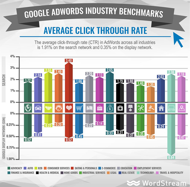 Average Click-Throughs for AdWords