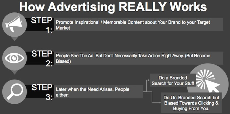 Click-Throughs - How Advertising REALLY Works