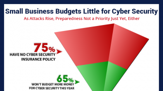 75 Percent of Small Businesses Have No Cyber Risk Insurance