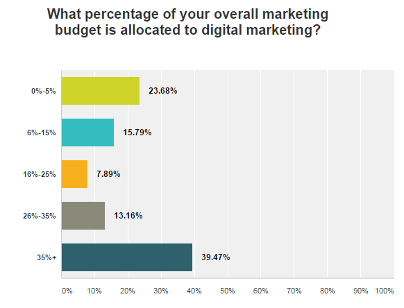Franchise Marketing Survey - What Percentage of Marketing Mix is Allocated to Digital Marketing?