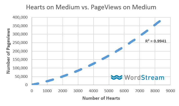 Medium Publishing Tips - Heart Lead Page Views