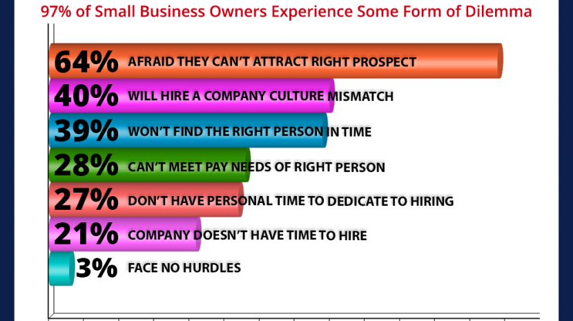 Most Small Businesses Fear Not Attracting the Right Candidate for Open Jobs - Tips on Finding Good Employees
