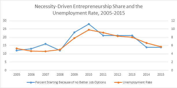 It's Unemployment, Stupid - The Relationship Between Unemployment and Necessity Entrepreneurs