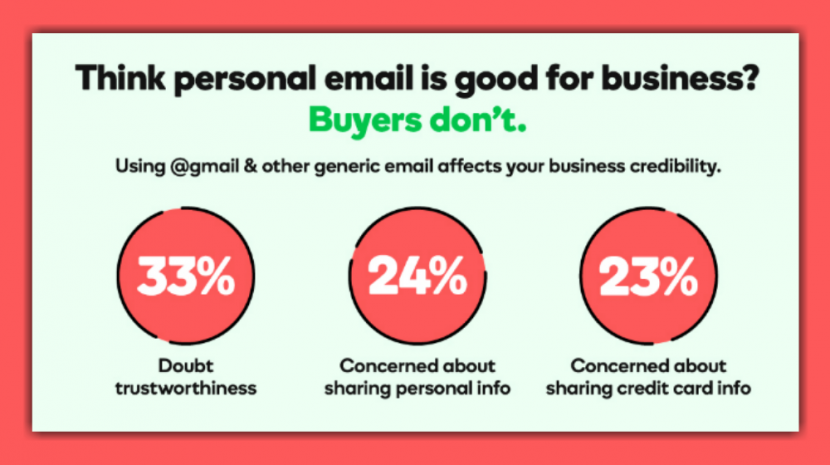 Survey: 75 Percent of Americans Find Professional Email Addresses More Trustworthy