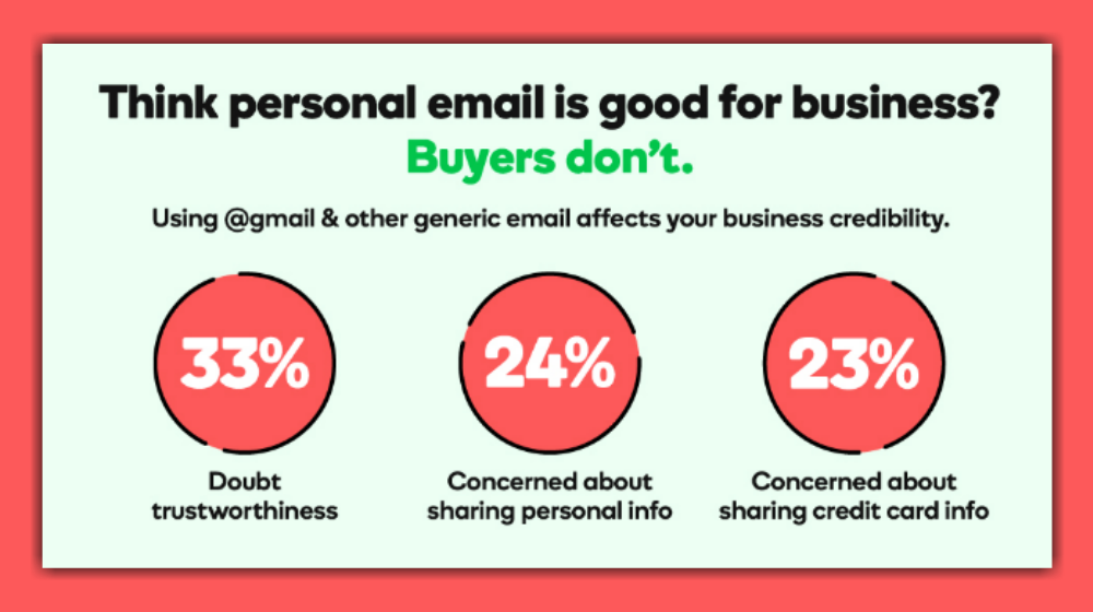 75 Percent of Consumers Say Professional Email Addresses Key to ...