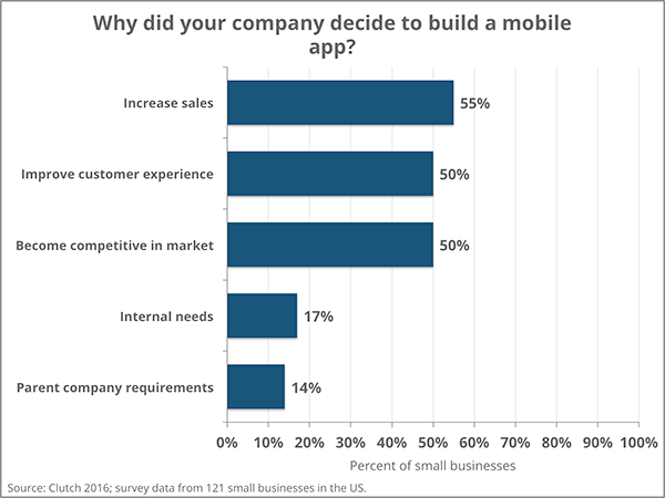Reasons Small Businesses Make Apps
