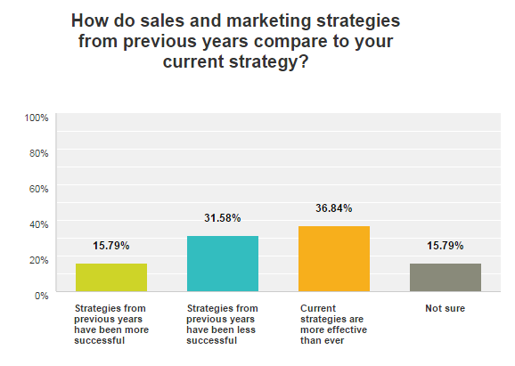 Franchise Marketing Survey - Sales and Marketing Strategies Comparison