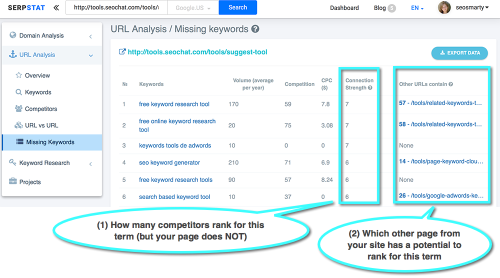 8 Traffic Driving Super-Tips For Your Content - SERPstat keywords