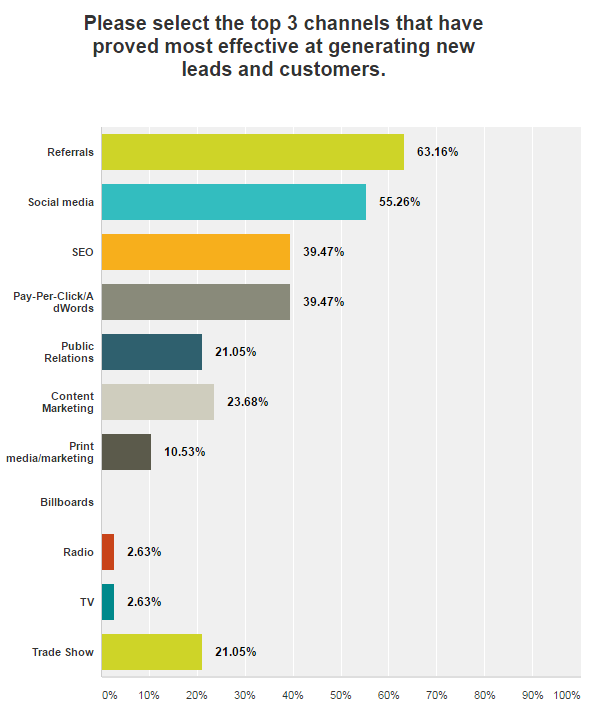 Franchise Marketing Survey - Top Three Marketing Channels