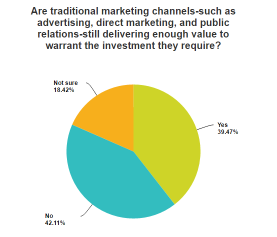 Franchise Marketing Survey - Which Traditional Marketing Channels Still Provide Value?