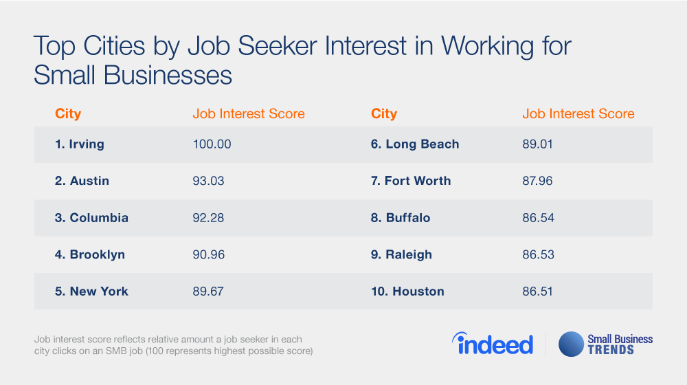 Small Business Jobs Shine Deep in the Heart of Texas - Small