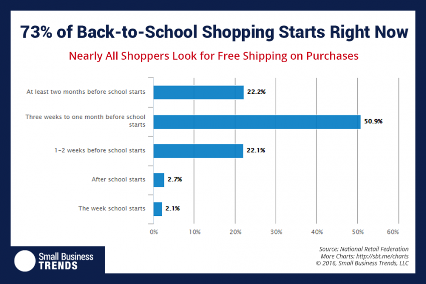 Numbers from The National Retail Federation say that if you haven't started your back to school promotions yet, you're ok, but it's time to get started.