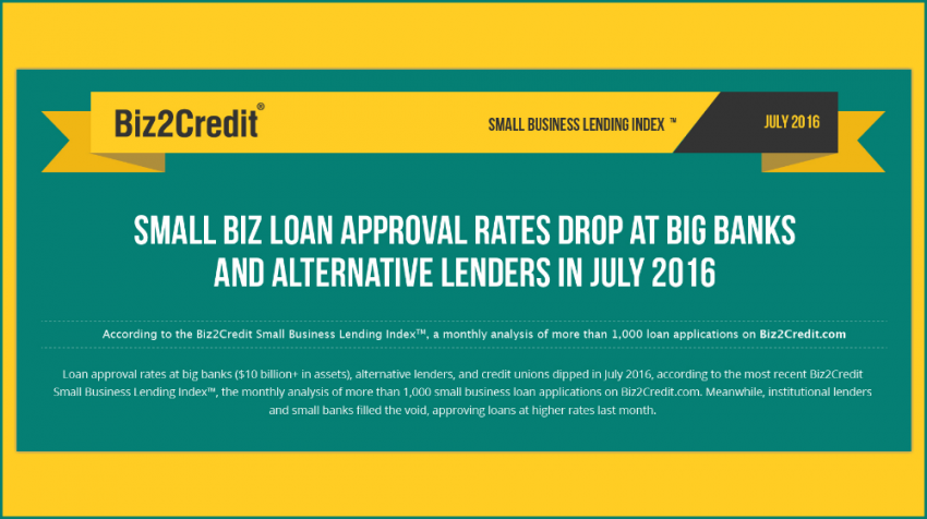 The July 2016 Biz2Credit Small Business Lending Index Reports that Small Business Loan Approval Rates at Big Banks Decline