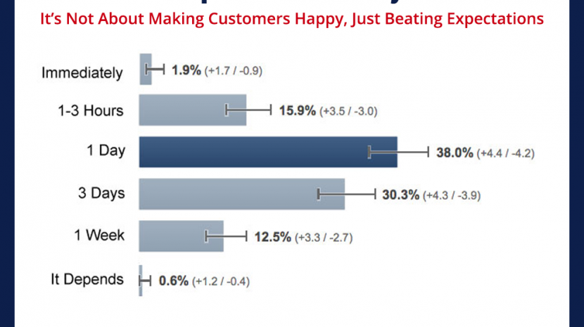 Exceeding Customer Expectations is Easy if You Address Complaints In a Day (or an Hour)