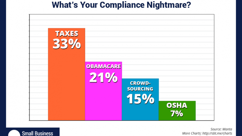 Top Compliance Issues: Taxes, Health Insurance, OSHA ... What Compliance Bugaboo Haunts You?