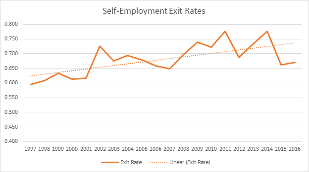 The Rate at Which People are Leaving Self-Employment is Rising - We Look at the Numbers