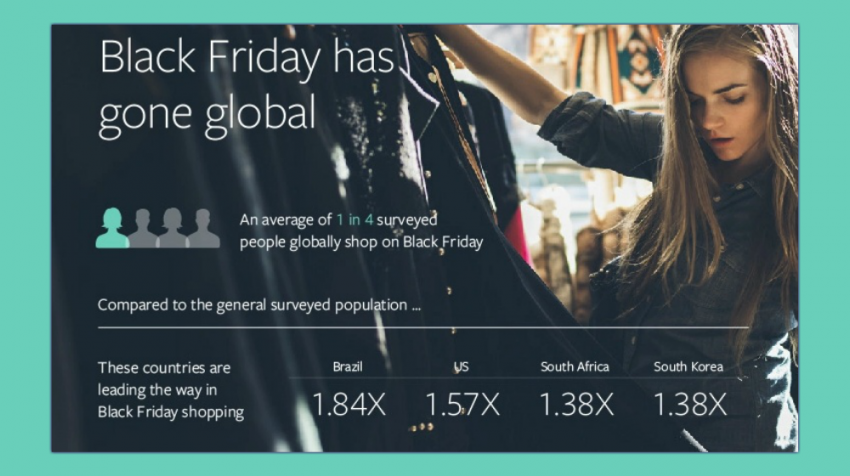 5 Social Media Holiday Promotion Ideas Drawn From This Facebook Study