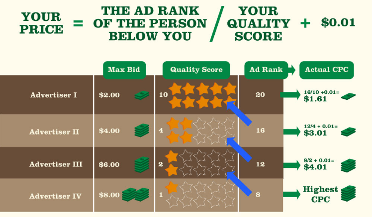 PPC Marketing - Theoretically, Game Theory Benefits Everyone