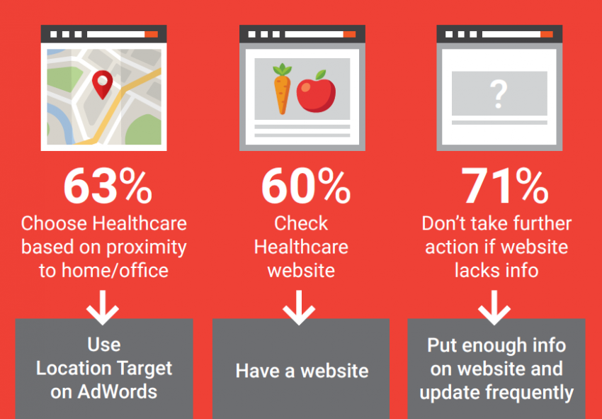 AdWords PPC Tips for Healthcare - Most Healthcare Searches Happen on Google