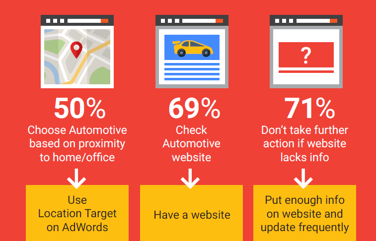 Automotive PPC - The Importance of Location in Automotive Advertising