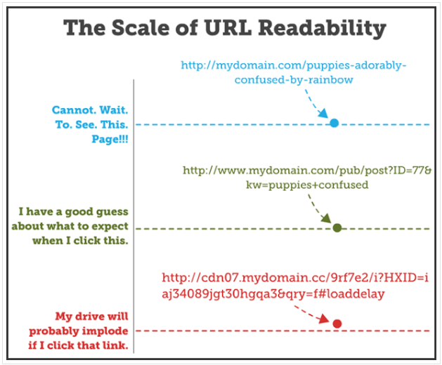 Ecommerce SEO - Keep URLs Readable