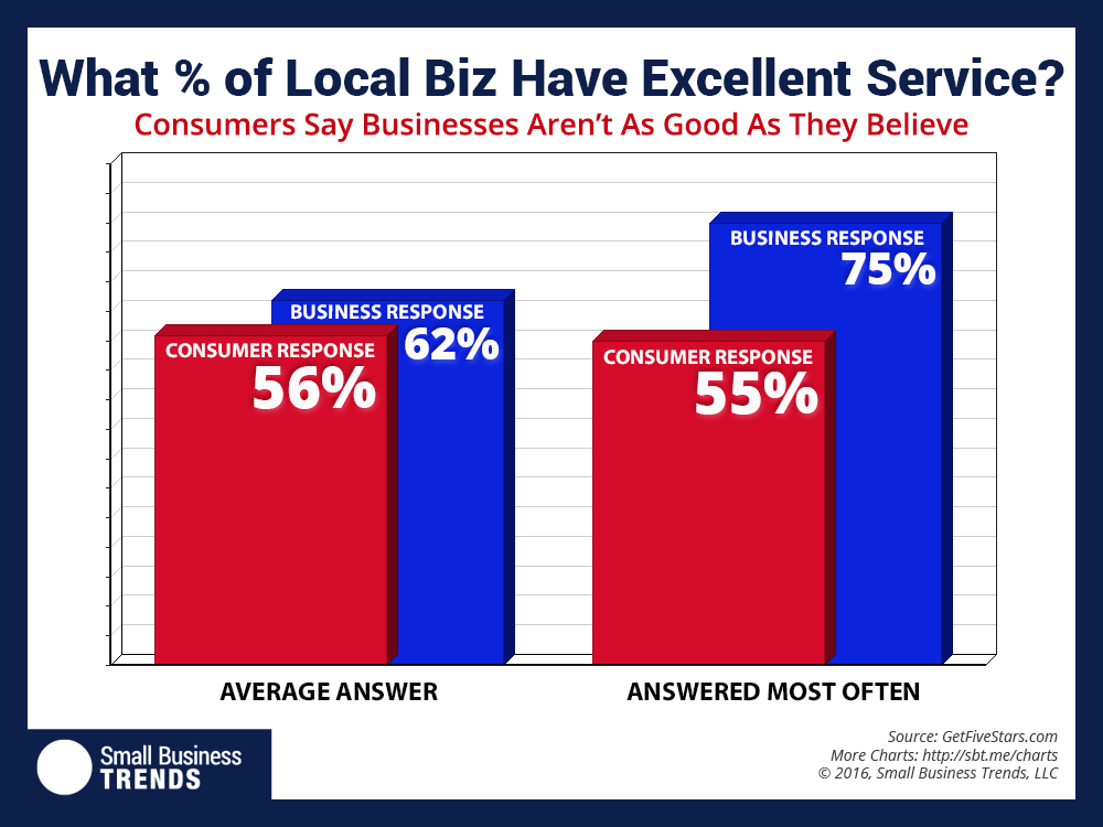 Warning: Your Customer Service Isn't As Great as You Think It Is