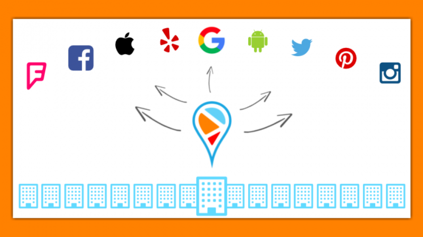 PinMeTo provides local marketing for national brands on Facebook, Google+, Google Maps, Apple maps, Instagram, Foursquare, Twitter, Pinterest, and more