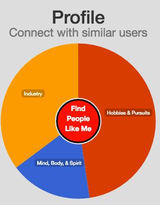 Plum social network profile wheel