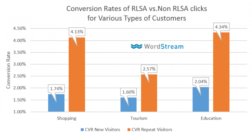 PPC Marketing - Conversion Rates of Non-RLSA vs. RLSA Clicks for Various Customers