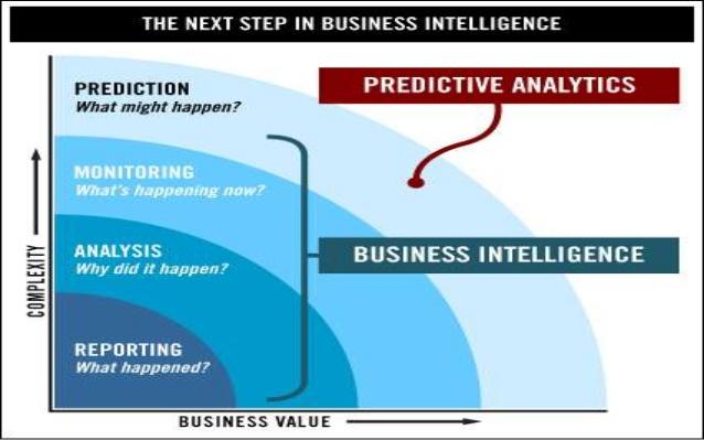 Predictive Analytics Examples - Streamlining Company Operations