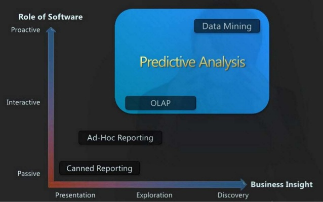 Predictive Analytics Examples - Implementing