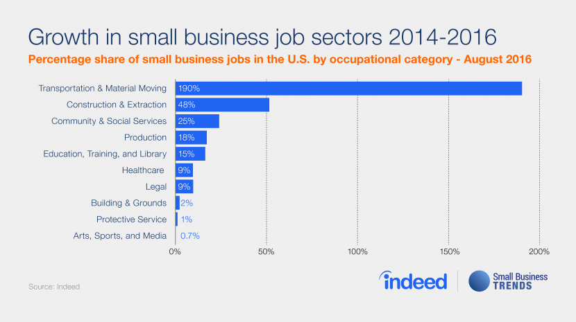 Truckin': Small Business Jobs in Transportation Growing at Astounding Rates