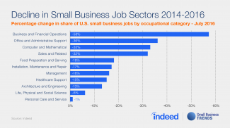 These Low Demand Jobs are in Decline at Small Businesses