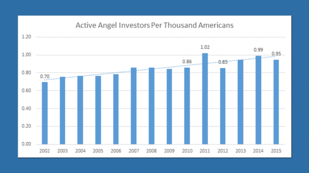 What Explains Recent Angel Investing Trends?