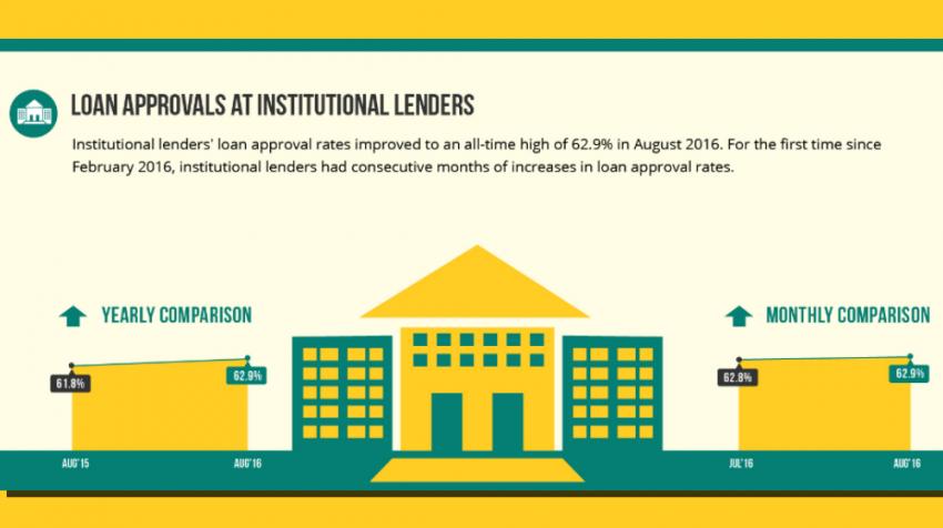 Biz2Credit Lending Index August 2016: Small Business Lending at Big Banks Bounces Back