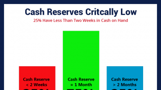 One Quarter of All Small Business Cash Reserves Would Last Less Than 2 Weeks