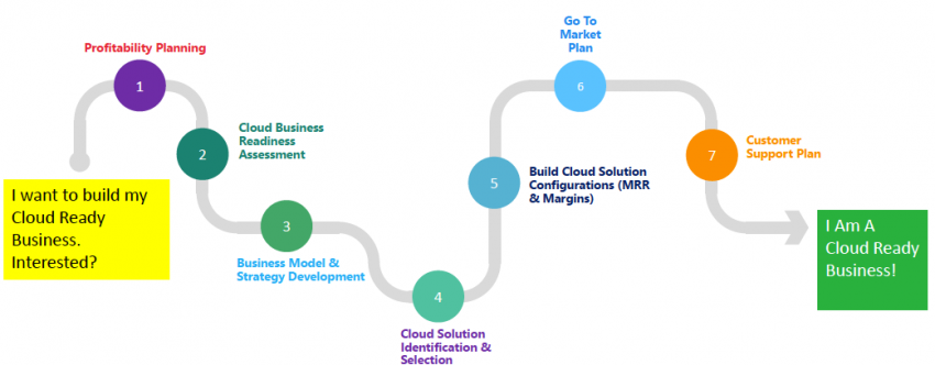 Cloud Ready - 7 Steps to Becoming a Cloud Ready Business