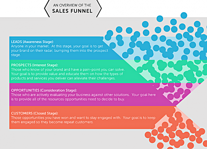 Email Conversion Rate - Sales Funnel