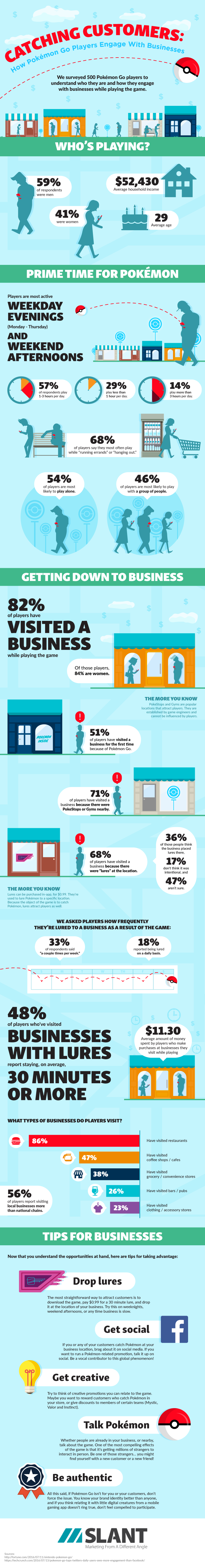 Businesses Are Literally Luring In New Customers Using Pokemon Go for Business Marketing (INFOGRAPHIC)