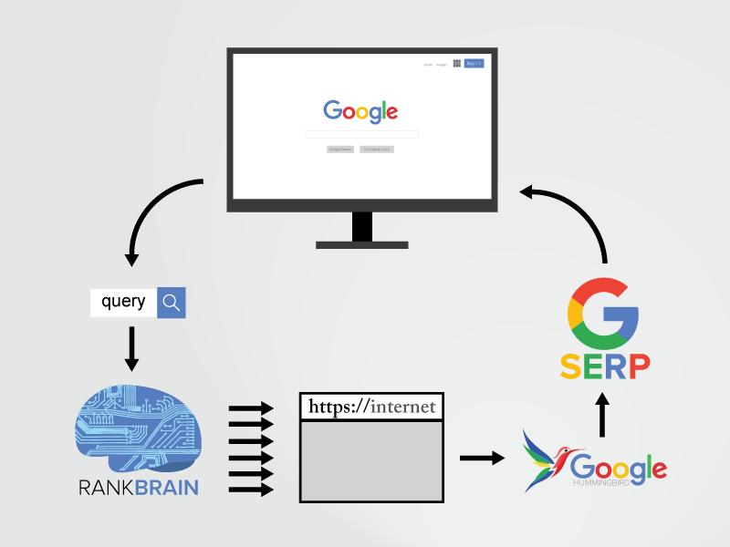 Search Engine Land Danny Sullivan on Rankbrain