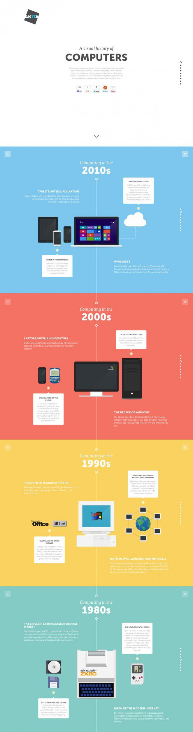 How to Create an Infographic for Your Site - Keep the Infographic Focused and the Design Simplistic